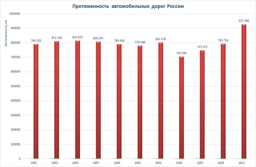 Протяженность автомобильных дорог России